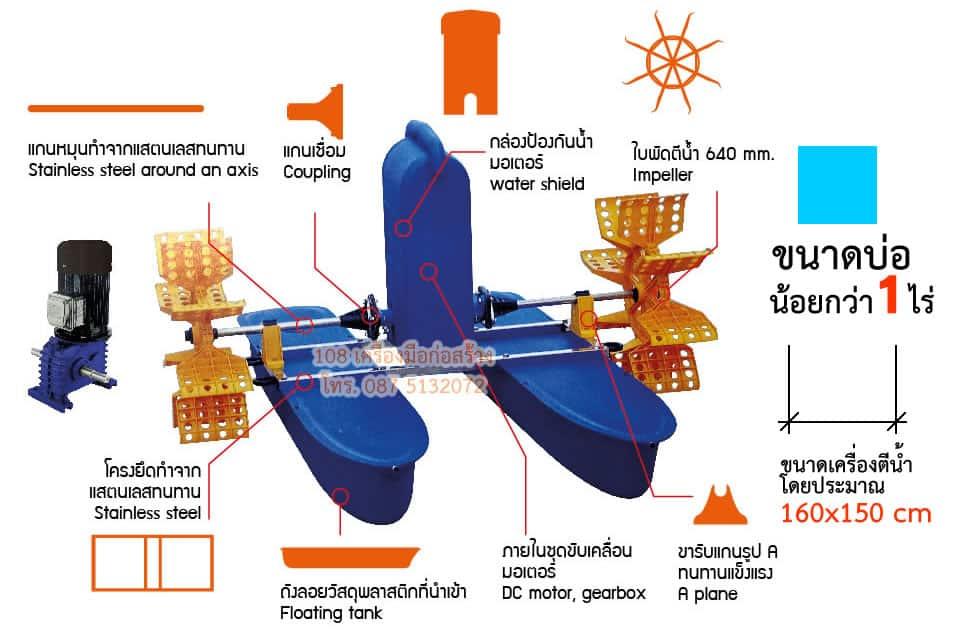 เครื่องเติมอากาศ เครื่องตีน้ำ ใบพัดตีน้ำ เครื่องบำบัดน้ำเสีย 2 ใบพัด