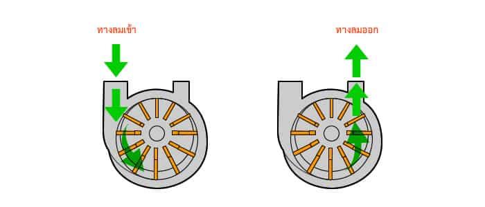 เครื่องอัดลมหรือ ปั๊มลมแบบใบพัดเลื่อน SLIDING VANE ROTARY COMPRESSOR