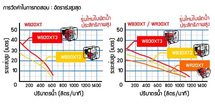 DATA HONDA WB20XT WB30XT WR30XT