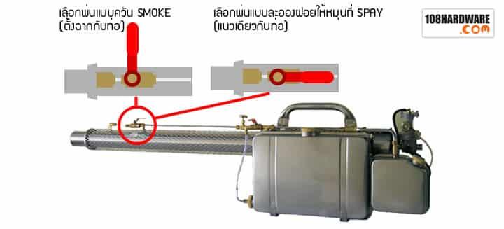 ระบบการพ่นเครื่องพ่นหมอกควัน