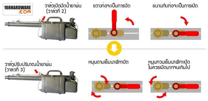วิธีการพ่นเครื่องพ่นหมอกควันและแบบละอองฝอย